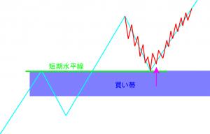 20151107-短期足で上まで