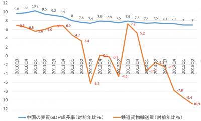 2015 鉄道輸送量推移 中国