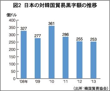 日本の対韓貿易黒字 時系列