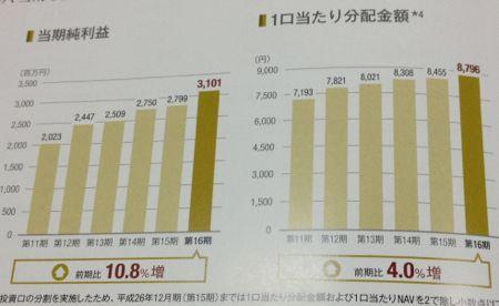 産業ファンド投資法人 業績・分配の推移