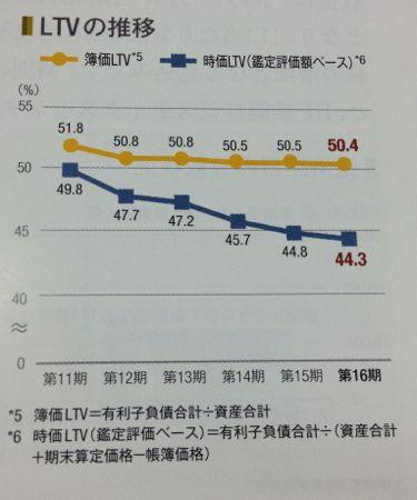 産業ファンド投資法人 LTVの推移