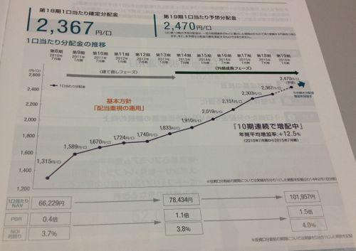 森ヒルズリート投資法人 10期連続増配中