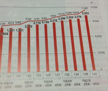 大和ハウス・レジデンシャル投資法人 資産規模の推移