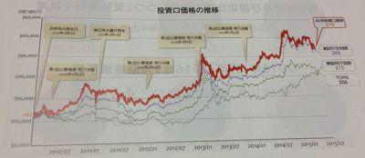 アドバンス・レジデンス投資法人 投資口価格の推移