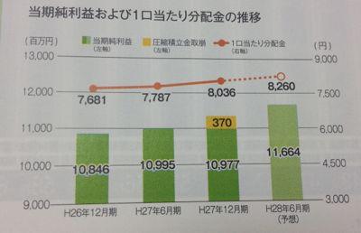 日本ビルファンド 業績は回復傾向
