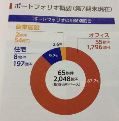 日本リート投資法人 オフィス中心のリートです