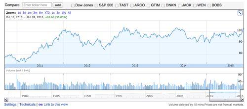 マクドナルド 過去5年間の株価チャート