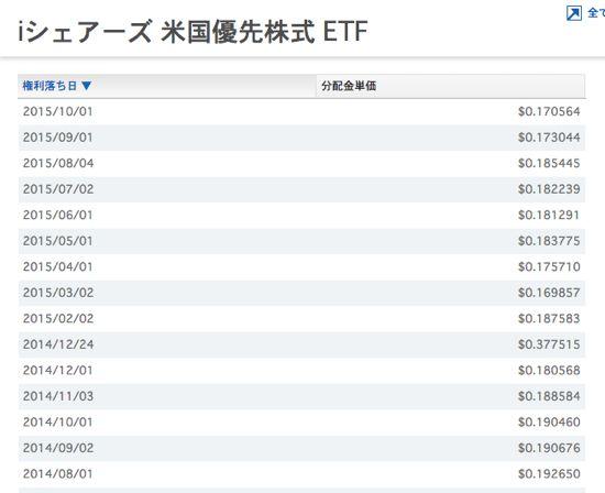 PFF 配当金の推移