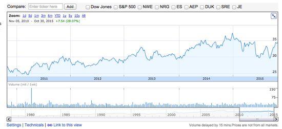 コカ・コーラ 過去5年間の株価推移