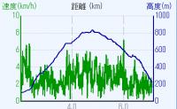 比叡山高低差