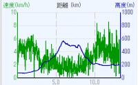 飯道山高低差
