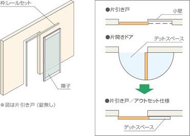 引き戸のデッドスペース