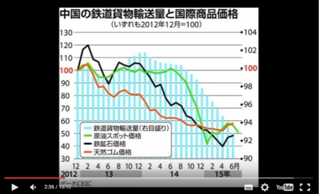 中国経済を崩壊させる驚愕の実態!嘘と捏造まみれの中国の経済統計に驚愕の一撃! [嫌韓ちゃんねる ~日本の未来のために~ 記事No6282