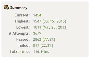 誤答率22.2%