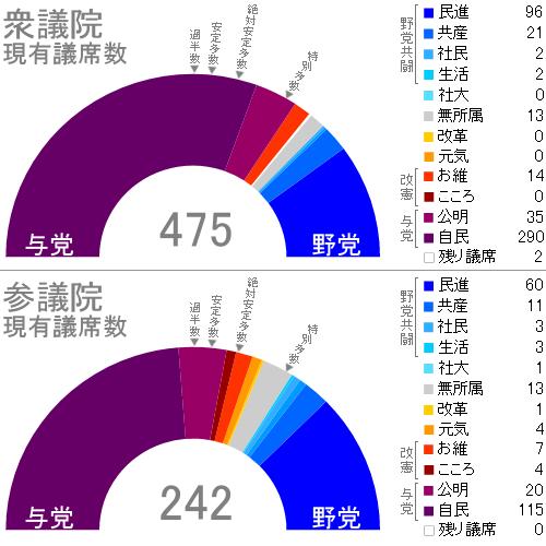 民進党後の現有議席数