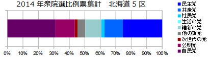 北海道5区衆院選比例票集計・横棒