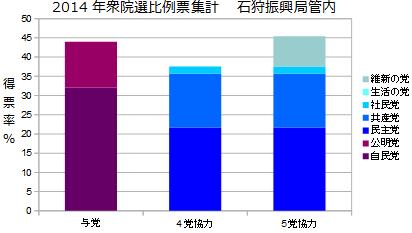 北海道5区石狩振興局管内衆院選比例票集計