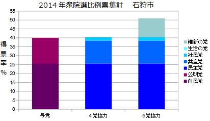 北海道5区石狩市衆院選比例票集計