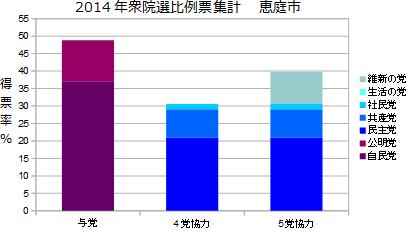 北海道5区恵庭市衆院選比例票集計
