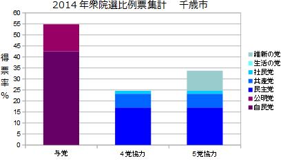 北海道5区千歳市衆院選比例票集計