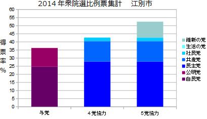 北海道5区江別市衆院選比例票集計