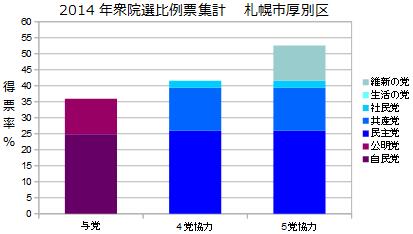 北海道5区札幌市厚別区衆院選比例票集計