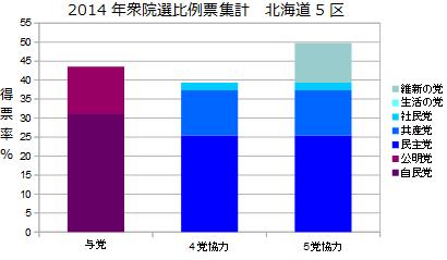 北海道5区衆院選比例票集計