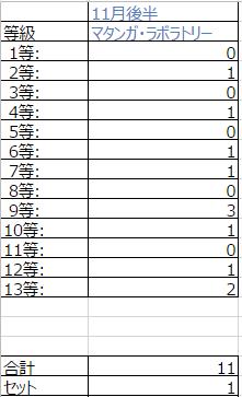 11_くじ分布