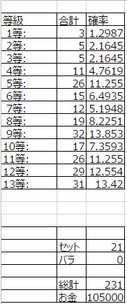 12_累計統計