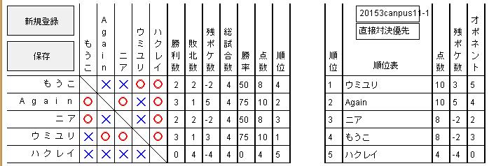 2015 3キャンパス 予選1