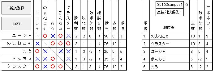 2015 3キャンパス 予選2