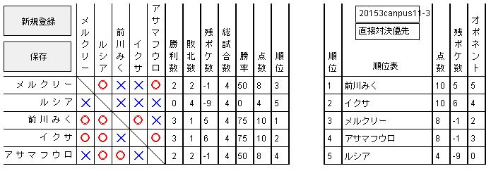 2015 3キャンパス 予選3