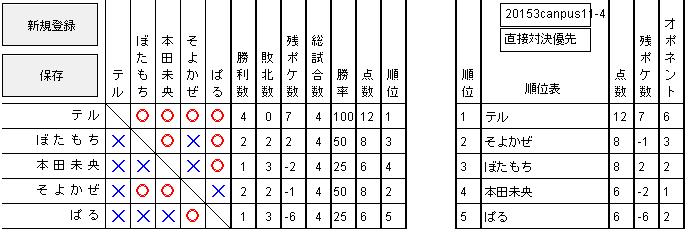 2015 3キャンパス 予選4