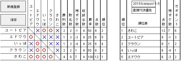 2015 3キャンパス 予選5