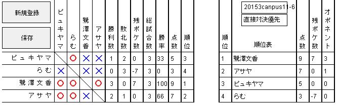 2015 3キャンパス 予選6