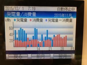 2015年11月の電気使用量推移