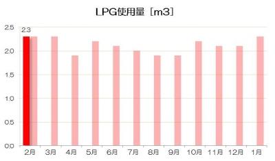 201602月LPG