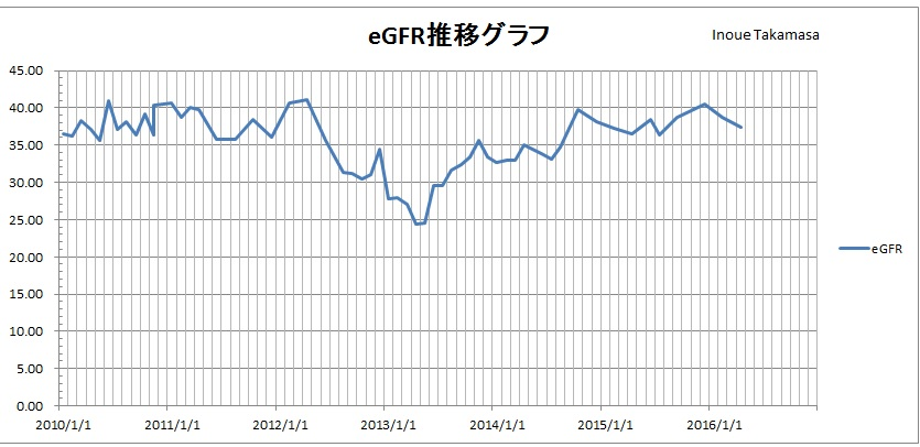 eGFR201604