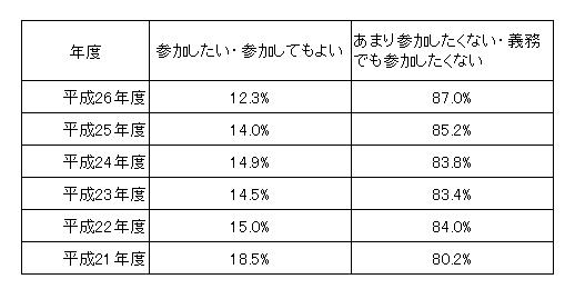 裁判員意識調査(平成26)