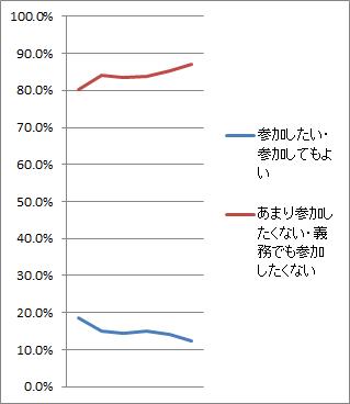 参加したい(グラフ)