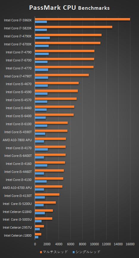 HPデスクトップ_プロセッサー性能比較表_160402
