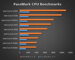 250_プロセッサー性能比較表_160404_01a