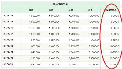 NTT 現在株価でいくら