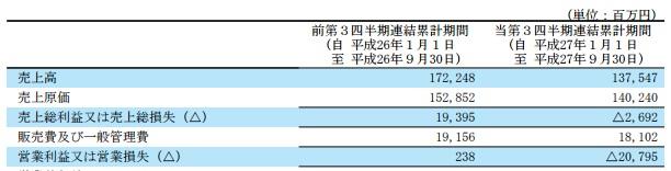 マクドナルド 292億円