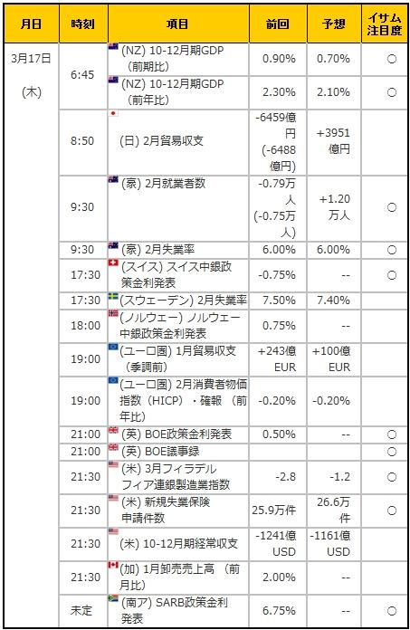 経済指標20160317