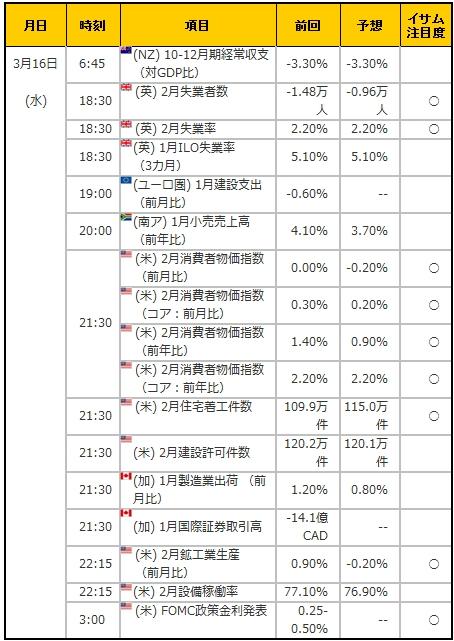 経済指標20160316