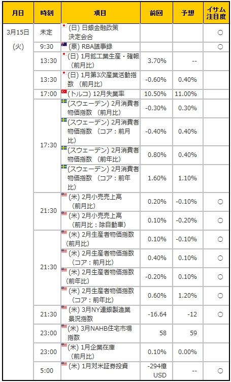 経済指標20160315