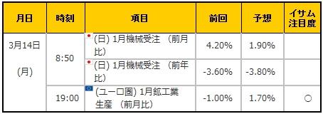 経済指標20160314