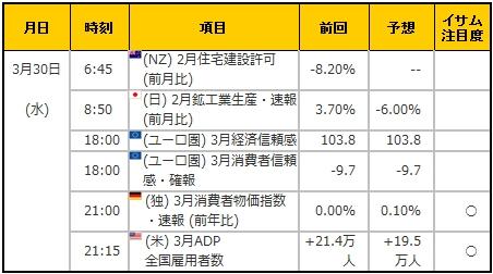 経済指標20160330