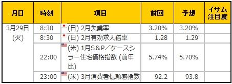 経済指標20160329